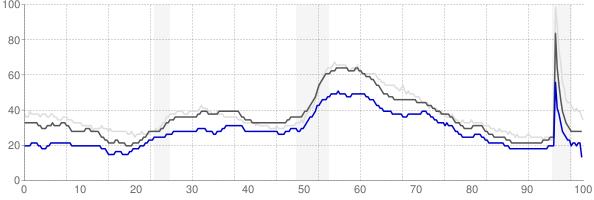 Jefferson City, Missouri monthly unemployment rate chart